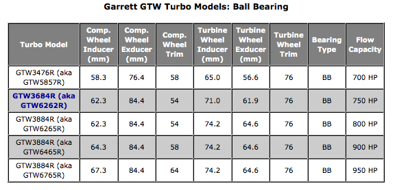 Garrett GTW ball bearing Turbochargers Turbo Billet Compressor Wheels Precision