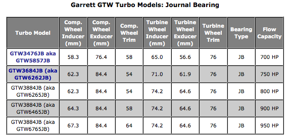 Garrett GTW Journal Bearing Turbo Turbochargers