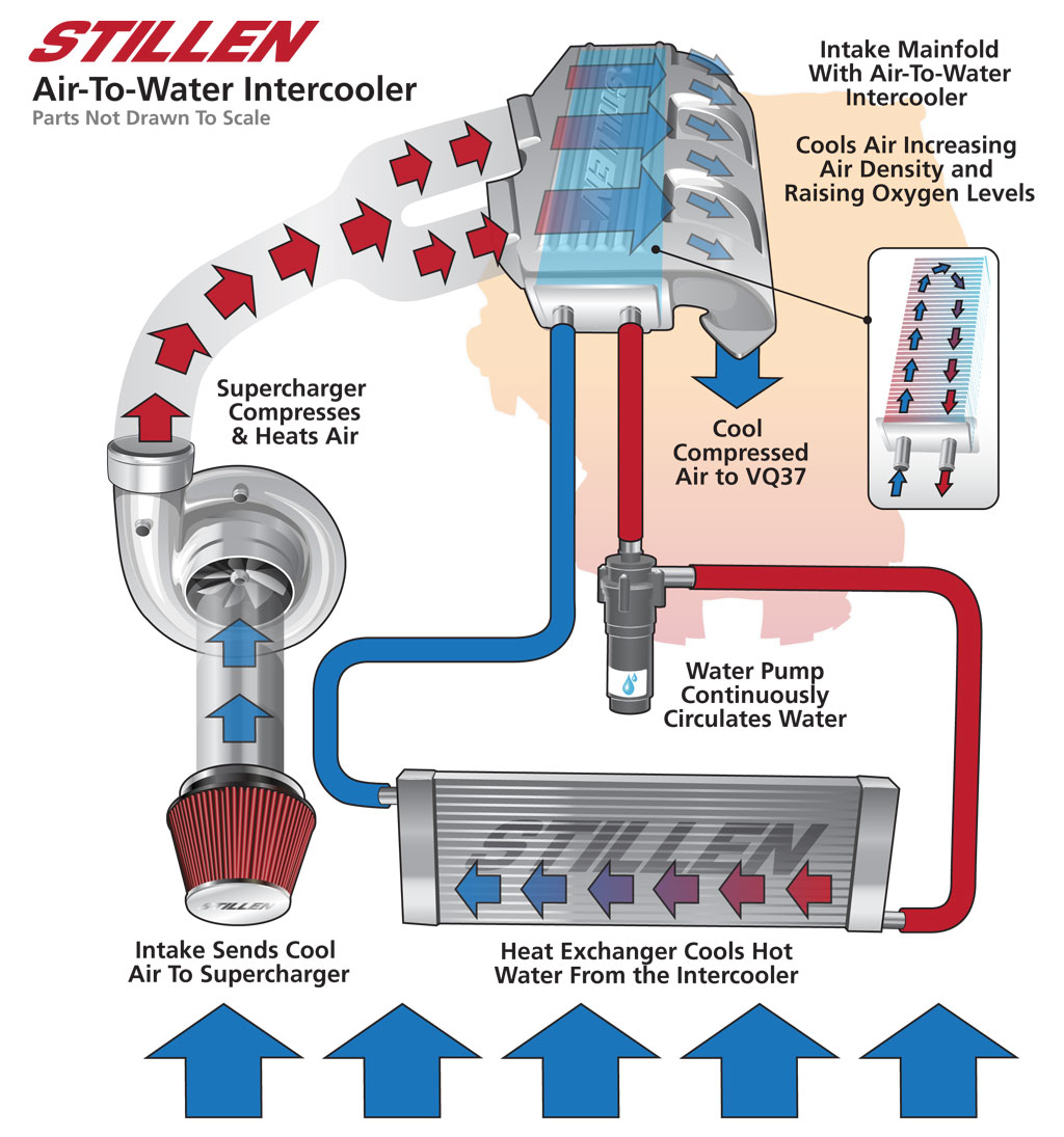Water To Air Vs Intercooler Fmic Rover Engine Cooling Diagram Heat Exchanger