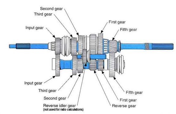how a 5 speed transmission works purpose rh enginebasics com Ford Manual Transmission Parts Diagrams Toyota Manual Transmission Parts Diagram