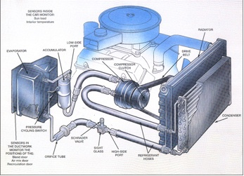 automotive a c diagram wiring diagrams How AC Works Diagram car engine air conditioning a c pressor basics rh enginebasics automotive air conditioner diagram automotive a