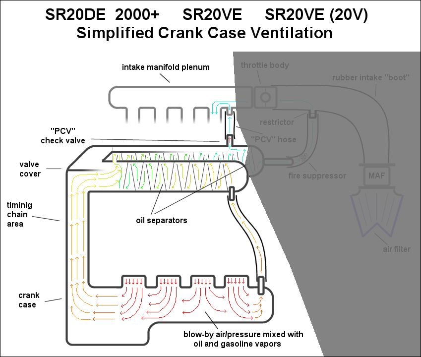 automotive crankcase ventilation systems diagram pcv rh enginebasics com Saab 9 5 3.0 Engine Diagram Saab 900 Engine Diagram