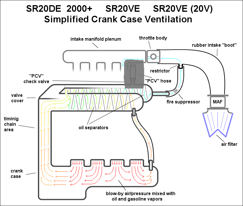 automotive crankcase ventilation systems diagram pcv rh enginebasics com Types of Computer Ports Examples of Computer Ports