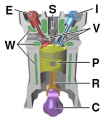 Basic Four Stroke Engine