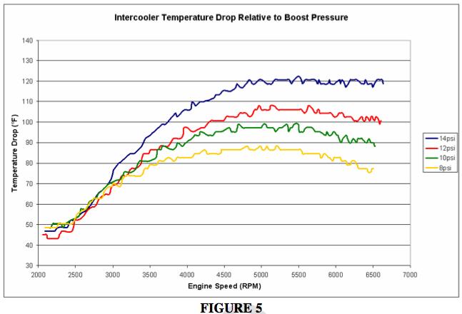 bmw n54 front mount intercooler test efficiency fmic engine horsepower  torque boost
