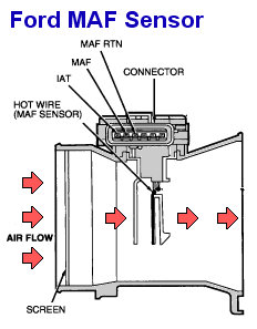 MAP Sensor VS. Maf Sensor | Tuning MAP sensors | Evo Maf on idle air sensor, map of passat engine, mat air sensor,