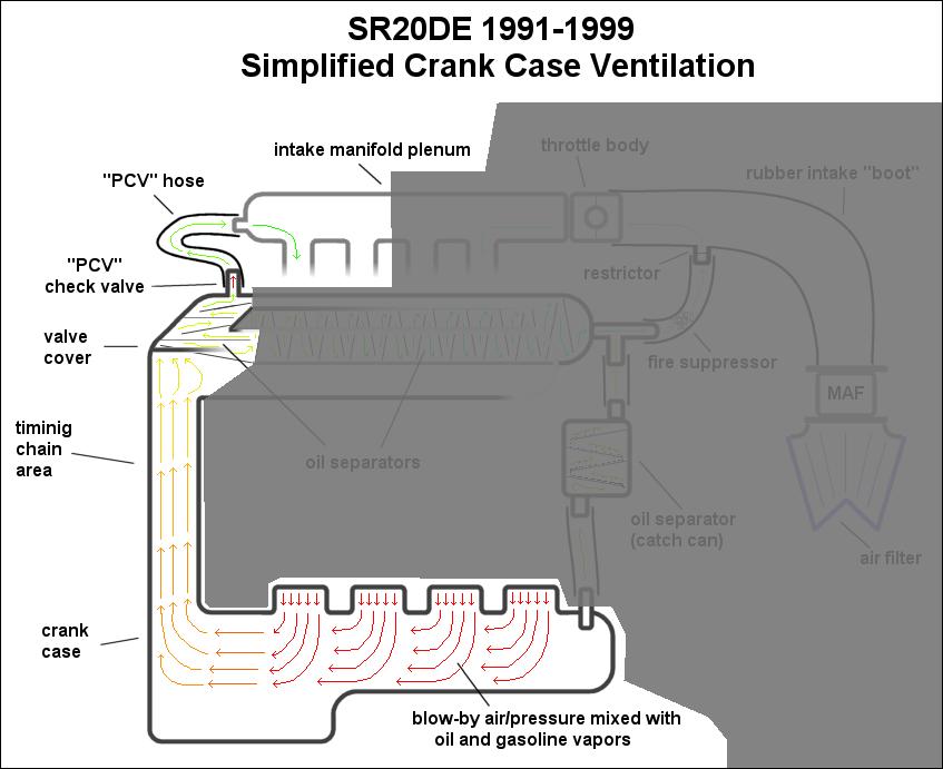 automotive crankcase ventilation systems diagram pcv crankcase ventilation chart diagram blow by pcv crank case pressure check valve crankcase ventilation chart