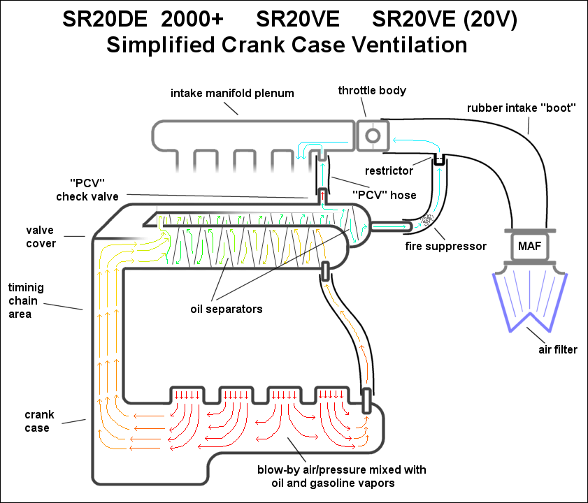 Swell Automotive Crankcase Ventilation Systems Diagram Pcv Wiring Digital Resources Dimetprontobusorg