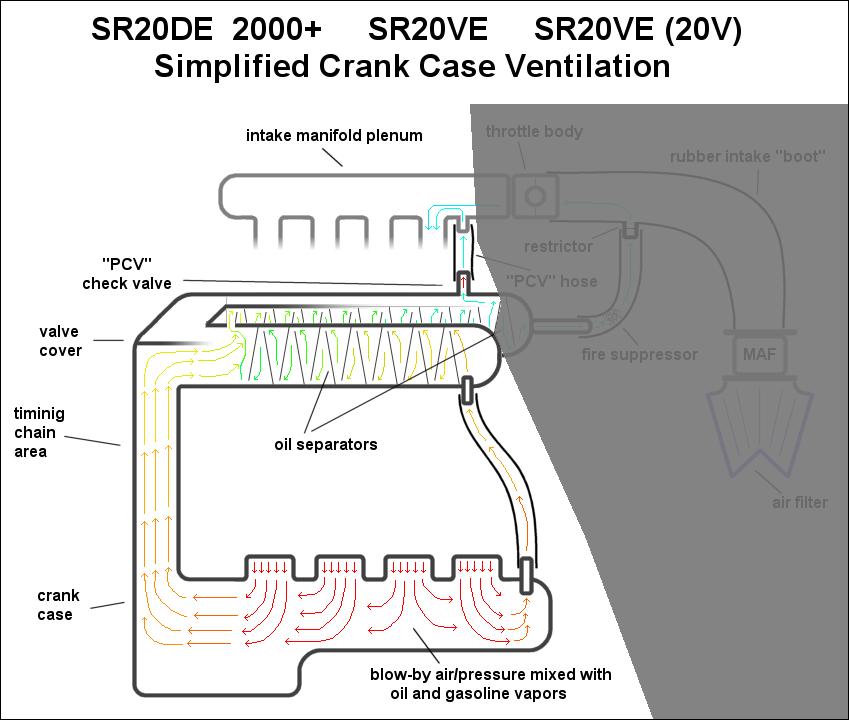 crankcase ventilation chart diagram blow by pcv crank-case pressure check  valve