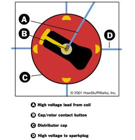 car ignition distributor