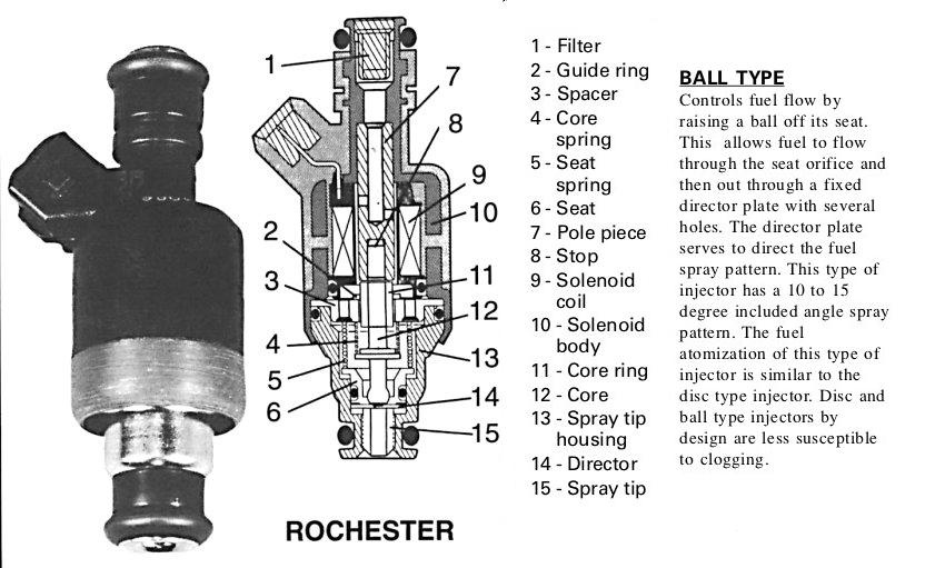 How fuel Injectors Work   How EFI injection Works