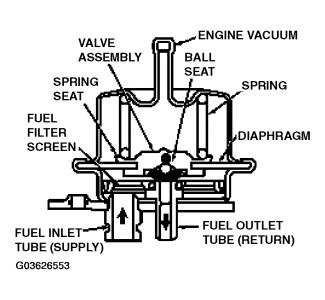 return vs returnless type fuel system gas supply fuel rail pressure  regulator