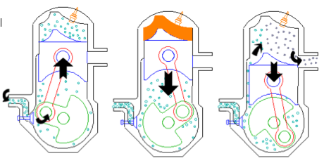 how a 2 two stroke engine motor works the basics two 2 stroke diagram engine basics